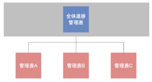 スプレッドシートの全体管理の図